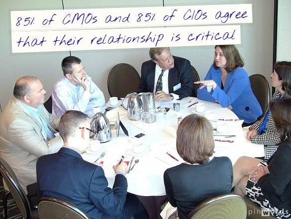 CMO CIO alignment is critical to business
