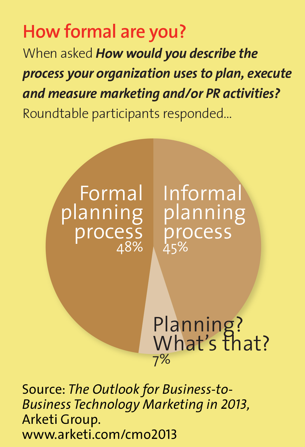 Tech CMO Roundtable 2013 chart 1 - Planning Process