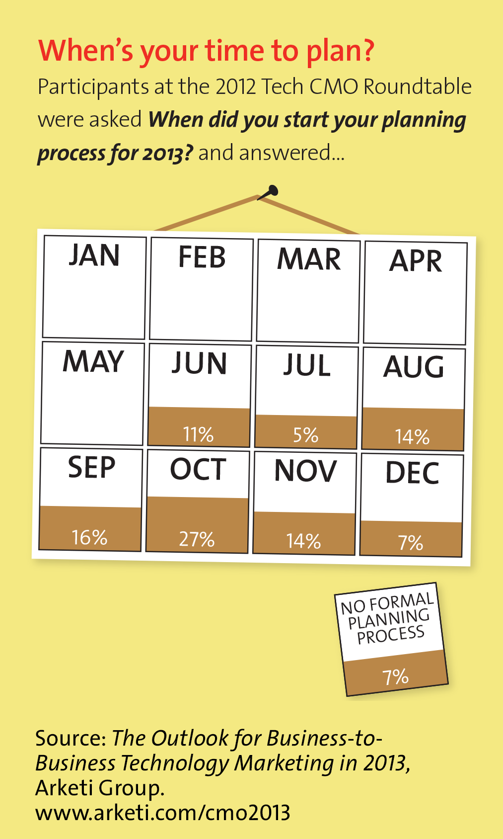 Tech CMO Roundtable 2013 chart 2 - Planning Timeframe