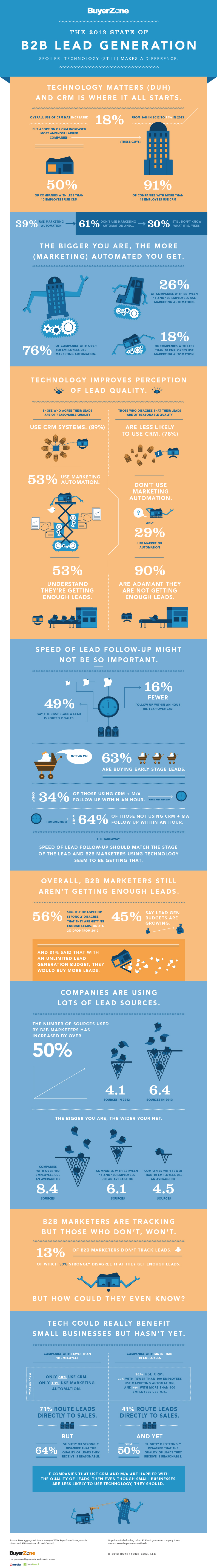 Leadgeneratie in B2B 2013 Infographic