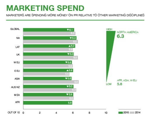 How Much Money Should You Spend For A Good Pr Firm Arketi Group